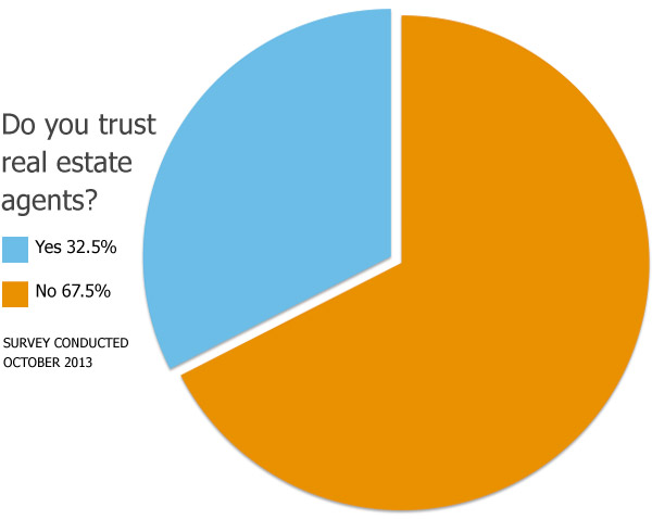 Survey: Americans Don't Trust Real Estate Agents
