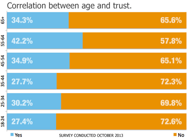 Survey: Age Impacts Trust of Real Estate Agents