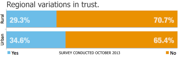 Survey: Regional Differences in Real Estate Trust