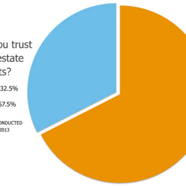 67.5% of America Doesn't Trust Real Estate Agents