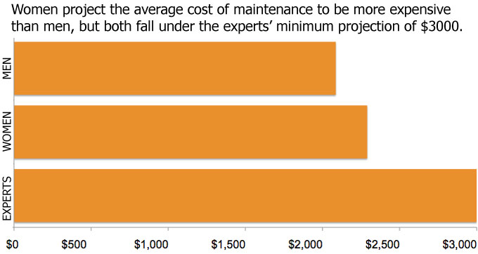 maintenance-costs-survey-2