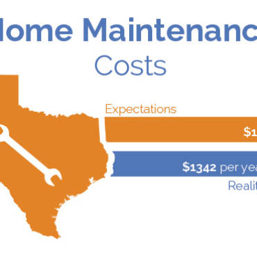 Texans Overestimate Home Maintenance Costs by 37%