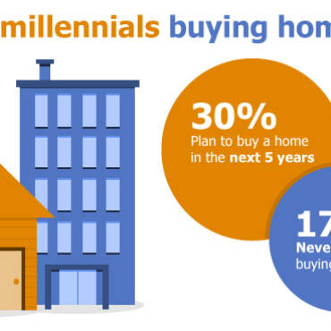 When do Millennials Plan to Buy Their First Home?
