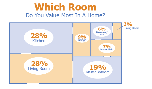 room-value
