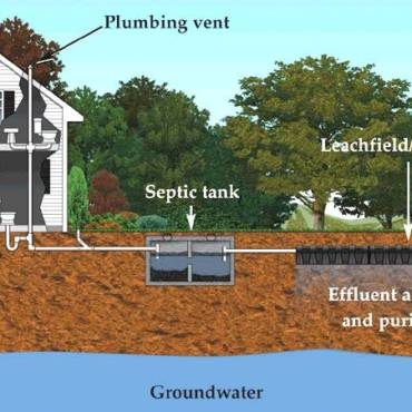 Does a Home Warranty Cover a Septic System?