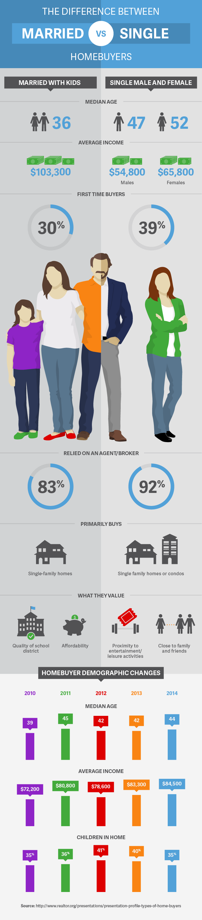 homebuyer-differences