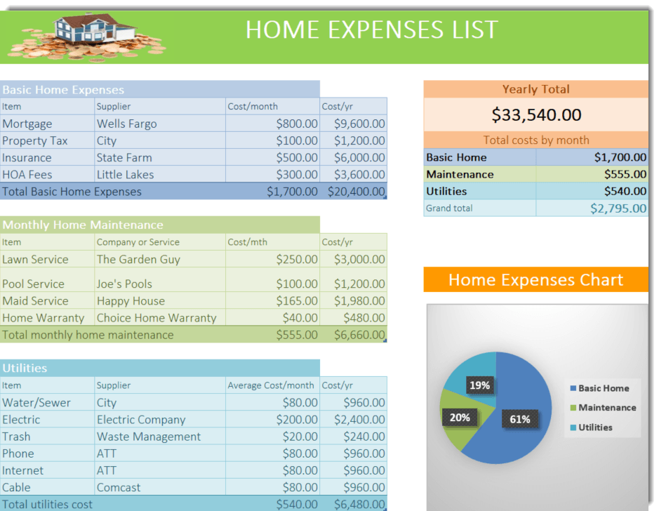 Sample House Expenses List