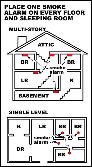 Image of where to install smoke detectors